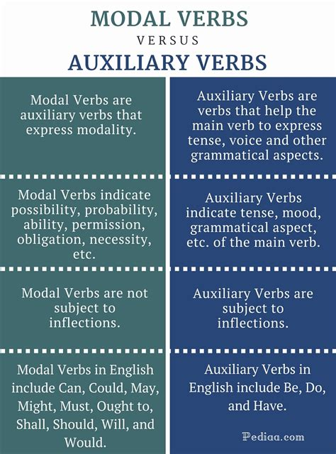 Difference Between Modal And Auxiliary Verbs