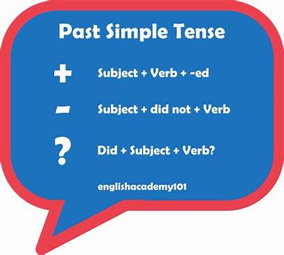 Tense Past Simple Verbs Know Rules Verb
