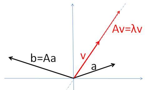 mathe  eigenwerte und eigenvektoren von matrizen