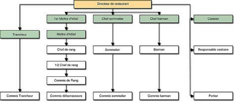 hierarchie cuisine la brigade de restaurant