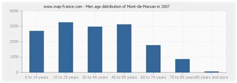 population mont de marsan statistics of mont de marsan 40000 or 40090