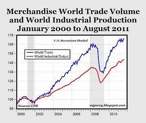 CARPE DIEM: World Trade and Output Reach New Record Highs