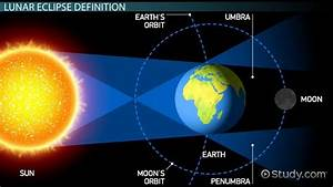 What is a Lunar Eclipse? - Definition, Facts & Frequency ...