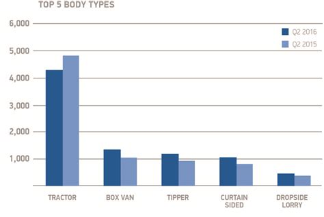Q2 Top 5 Hgv Body Types Chart