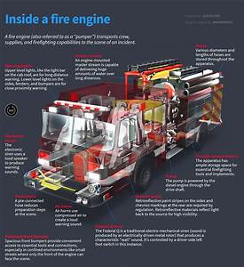 How Fire Engines Work