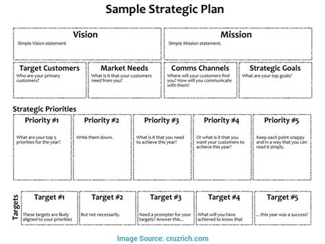 Three Year Strategic Plan Template by Special Strategic Business Plan Layout Strategic Business
