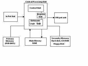 Perfect Solution Of Computer  Block Diagram Of Computer And Its Explanation
