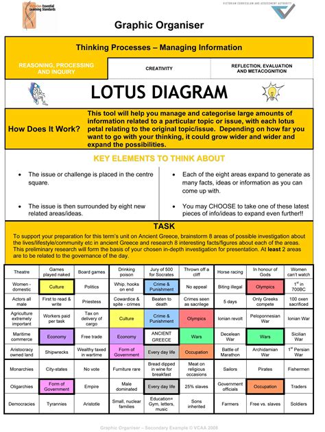 lotusdigramexample graphic organiser lotus diagram