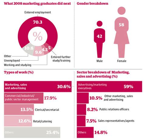 marketing degree what to do with a degree in marketing money the guardian