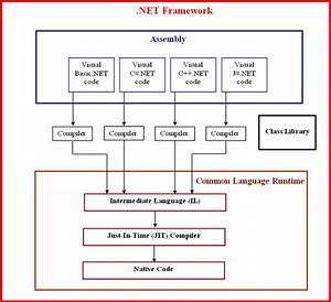 Architecture Of  Net Framework