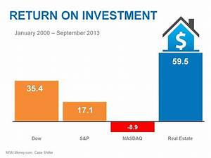 Real Estate is the Best Return on Your Investment ...