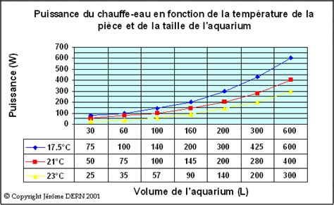 aquafish tables de valeurs