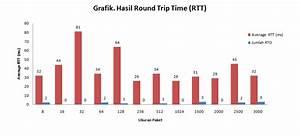 Round Trip Time Berechnen : analisa hasil rtt round trip time blog auzik ~ Themetempest.com Abrechnung
