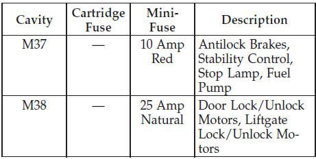 Totally Integrated Power Module Fuses Maintaining