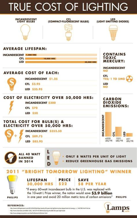 bulbs the benefits and led on