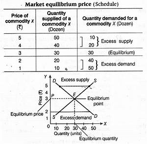 Explain How Market Price Of A Good Is Determined Using
