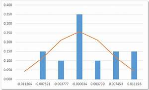 Histogram Chart Excel 2013 Xlf Histogram With Normal Curve Overlay