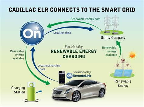 Electric Vehicle Technology by Cadillac Elr Connects To The Smart Grid 3bl Media