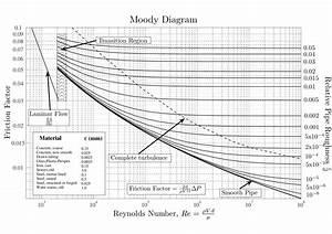 Volumenstrom Berechnen Druck : moody diagramm ~ Themetempest.com Abrechnung