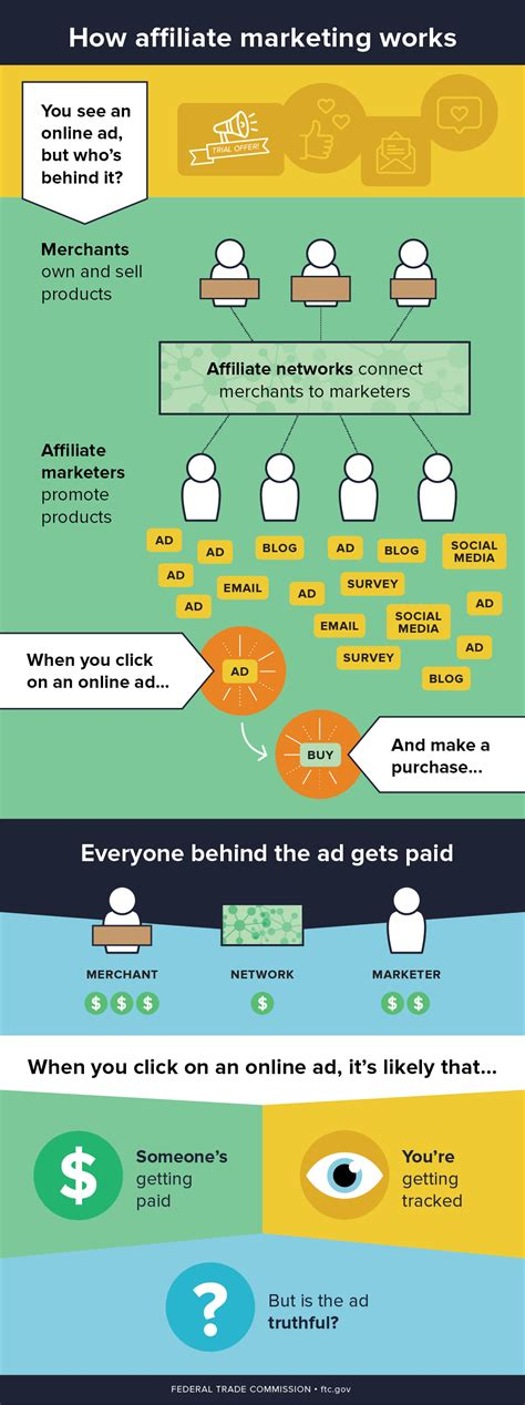 Affiliate Marketing by Ftc Helps Consumers Understand Affiliate Marketing In