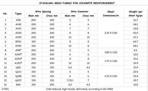 Standard Welded Wire Mesh Sizes