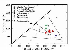 R1  U2013 R2 Major Element Geotectonic Discrimination Diagram