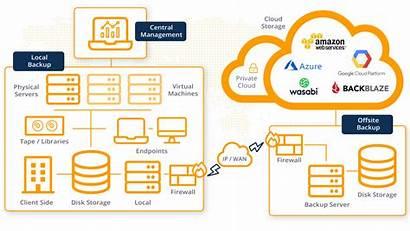 Backup Enterprise Cloud Management Diagram Novastor