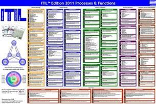 service design itil itil brandon 39 s notepad