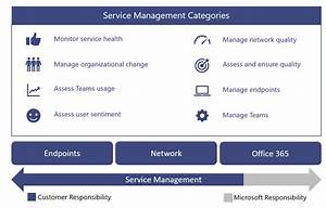 Operations Guide For Microsoft Teams