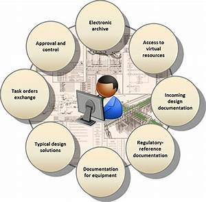With document management system construction