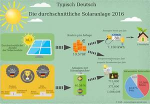 Solaranlage Einfamilienhaus Kosten : photovoltaik kosten was kostet eine photovoltaikanlage ~ Lizthompson.info Haus und Dekorationen