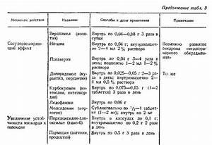 Медицина гипертония стенокардия
