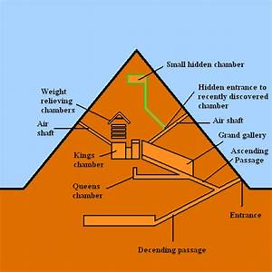 Hidden Chamber Discovered In Peak Of Great Pyramid