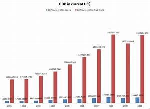 Algeria Statistics from the World Bank | Maghreb Revolt ...