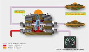 Aircraft Systems  Fuel Injection Systems