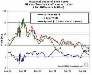 Understanding Treasury Yield And Interest Rates   Investopedia