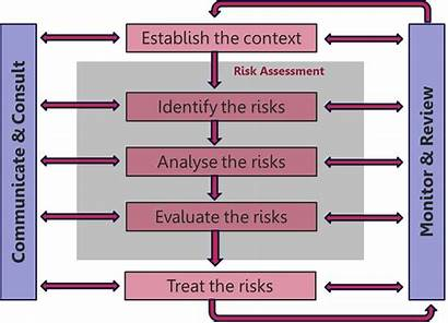 Risk Project Management Process Opportunity Threat Risks