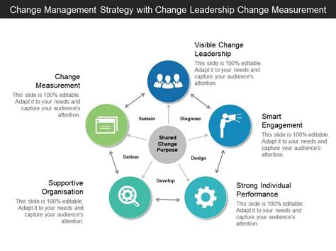change management strategy  change leadership change