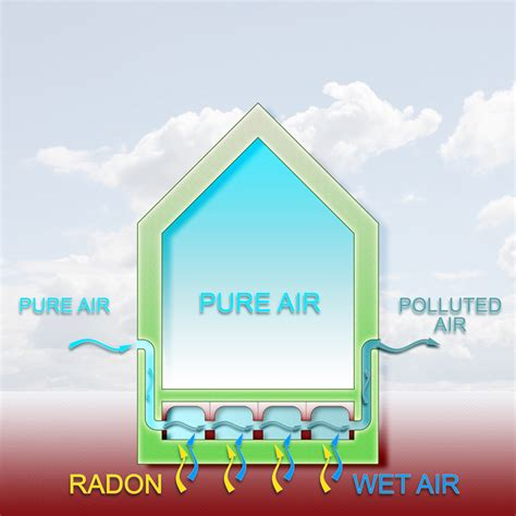 how is radon gas formed radon abatement and mitigation techniques explained