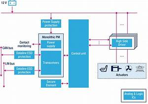 Automotive Electrical Power Distribution System