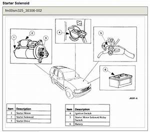 Starter Solenoid Located  Where Is The Starter Solenoid On