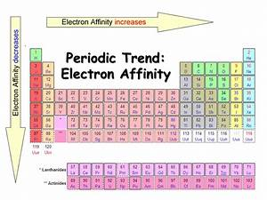 Electron Affinity Periodic Table Trend Project PDF