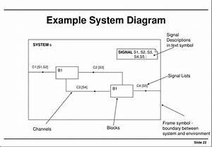 Ppt - Specification  U0026 Description Language  Sdl