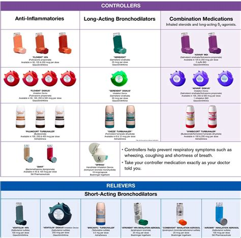 Pictures Of Different Inhalers,