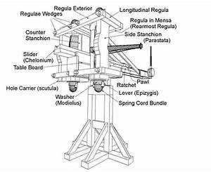 ancient greek artillery technology from catapults to the With catapult diagram