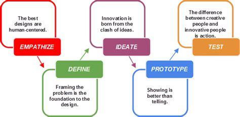 design thinking  higher education educause