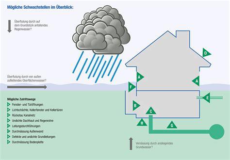 das kann der buerger gegen die folgen von starkregen tun