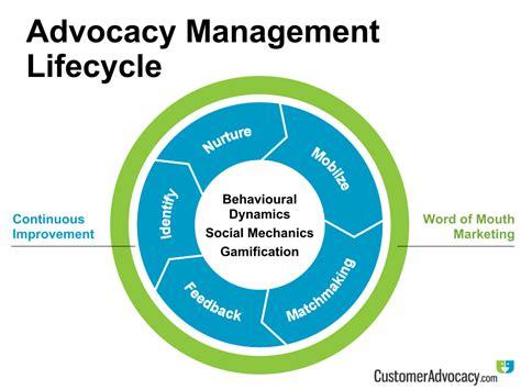 marketing via advocacy management cycle identify gt nurture