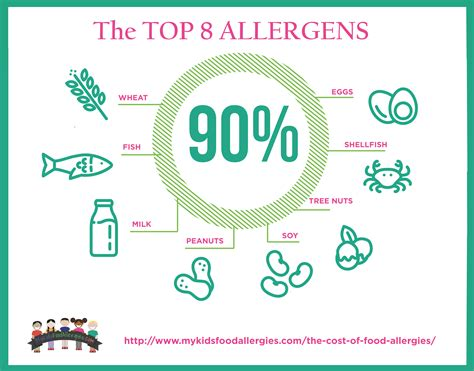 The Top 8 Allergens That Trigger Reactions My Kids Food
