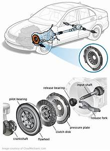 How Does A Car Engine Clutch Work